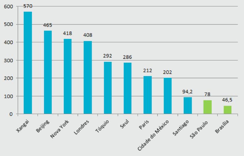 disparidade-de-linhas-metroviárias-internacionais-são-paulo